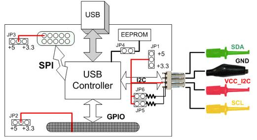 DLN 2 U2C USB I2CSPIGPIO Adapter in U2C 12 Compatible Mode